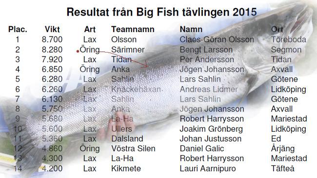 Big fish lax öring resultat kinnekulleträffen 2015