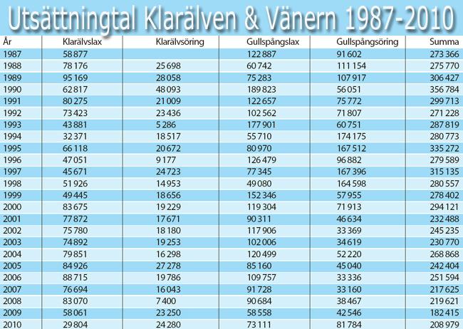 sättfisk klarälven vänern 1987 2010