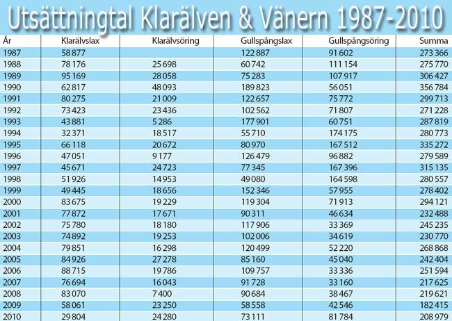 1987 - 2010 sättfisk-klarälven-vänern