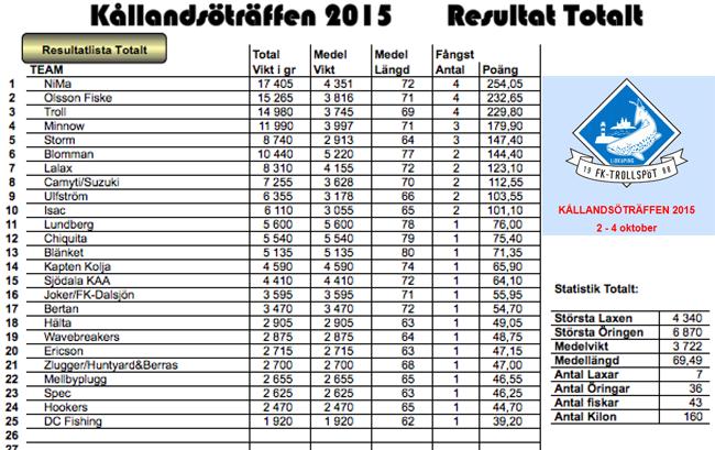 resultatlista totalt kållandsöträffen 2015