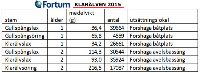 Klarälven sättfisk fortum 2015 öring lax