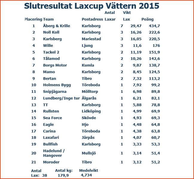 slutresultat 2015 laxcup vättern
