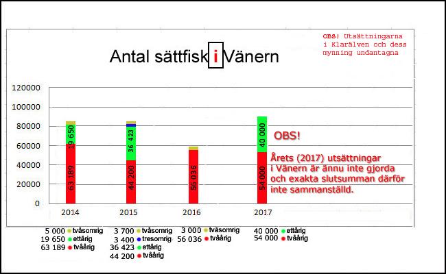 Sättfisk Vänern 2017 lax öring outdoor björn blomqvist