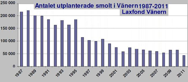8 tvåårig sättfisk 1987 2011 i vänern bekostade av Laxfond Vänern