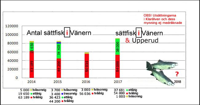 utsättningar 2017 vänern smolt tvåårig ettårig tvåsomrig sättfisk brommösund duse udde gaperhult upperud-2017-lax-öring-outdoor-björn-blomqvist
