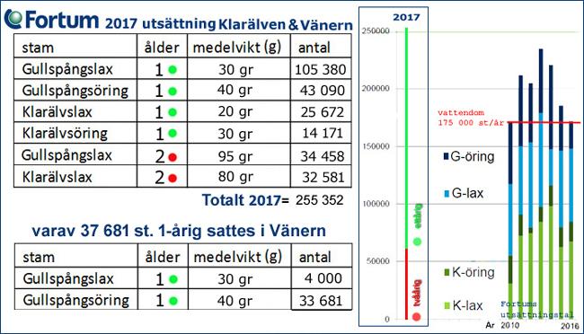 utsättningar lax öring vänern klarälven 2017 fortum gammelkroppa lax ab fiskodling smolt