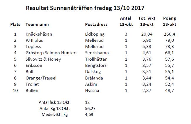 dag 1 sunnanåträffen 2017 vänern trolling lax öring