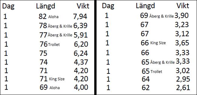 mesta teamen vikt längd laxcup vättern 2 december 2017