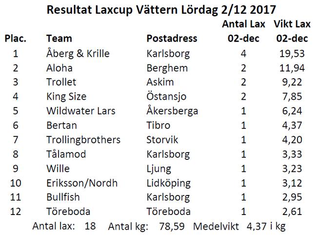 resultat laxcup vättern 2 december 2017