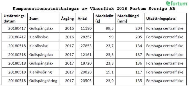 gullspångslax Kompensationsutsättningar vänerfisk 2018 fortum klarälven gullspångsälven vänerlax laxfisk trolling smolt